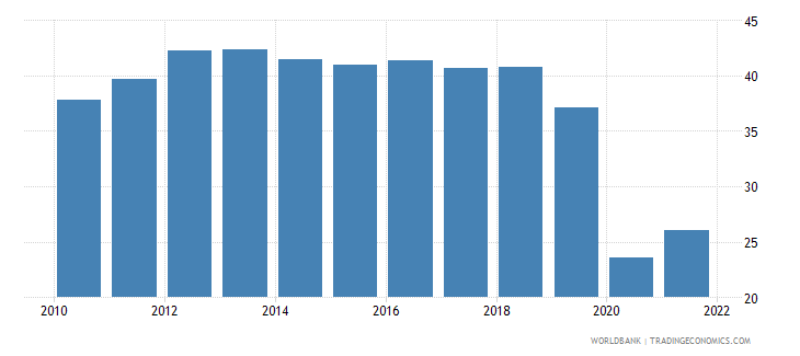 iceland trade in services percent of gdp wb data