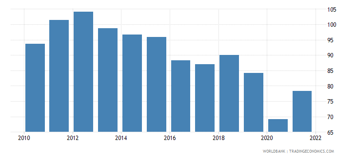 iceland trade percent of gdp wb data