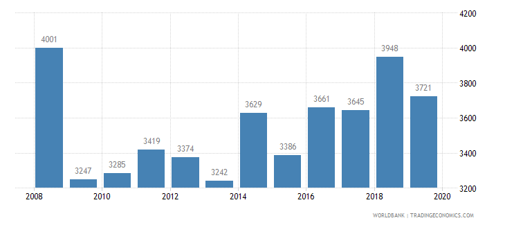 iceland trademark applications total wb data