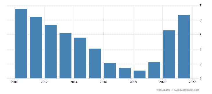 iceland unemployment female percent of female labor force national estimate wb data