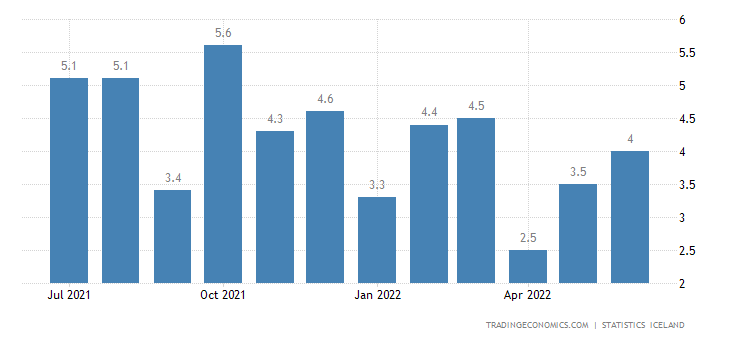 Iceland Unemployment Rate