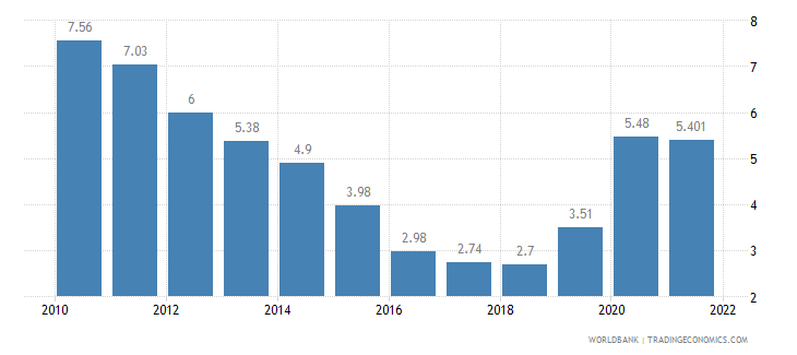 iceland unemployment total percent of total labor force wb data