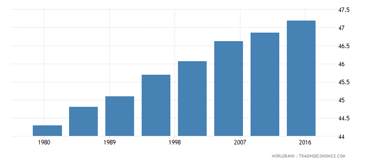 iceland urban population male percent of total wb data
