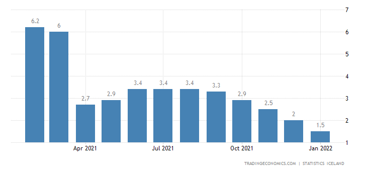 Iceland Real Wage Growth