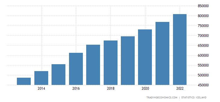 Iceland Average Monthly Wage
