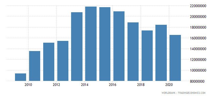 iceland workers remittances and compensation of employees received us dollar wb data