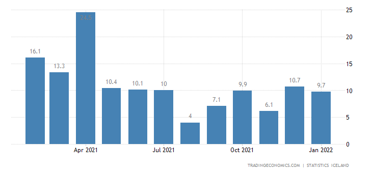 Iceland Youth Unemployment Rate