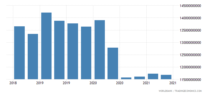 india 01_cross border loans from bis reporting banks wb data