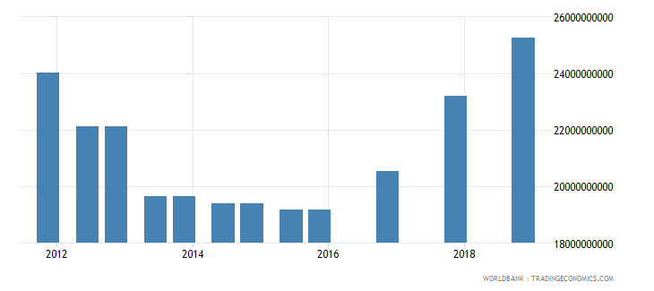 india 03_official bilateral loans total wb data
