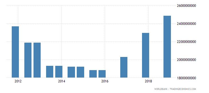 india 04_official bilateral loans aid loans wb data