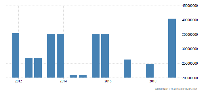 india 05_official bilateral loans other wb data