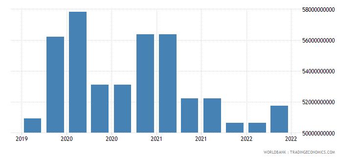 india 09_insured export credit exposures berne union wb data