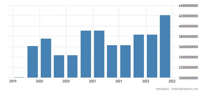 india 10_insured export credit exposures short term bu wb data