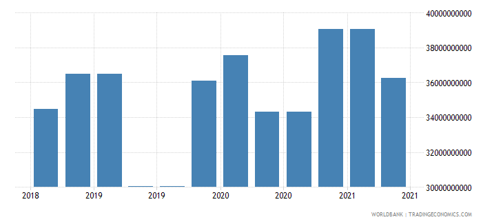 india 10_insured export credit exposures short term bu wb data
