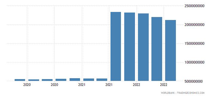 india 11_sdr allocation wb data
