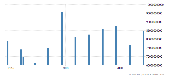 india 14_debt securities held by nonresidents wb data