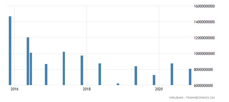 india 15_debt securities held by nonresidents total short term wb data