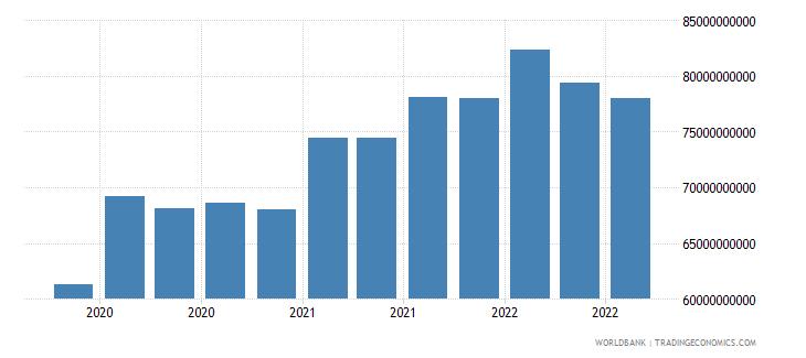 india 16_international debt securities all maturities wb data