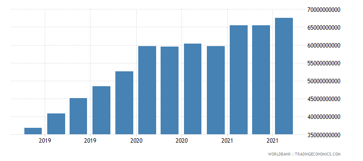 india 17_international debt securities nonbanks wb data