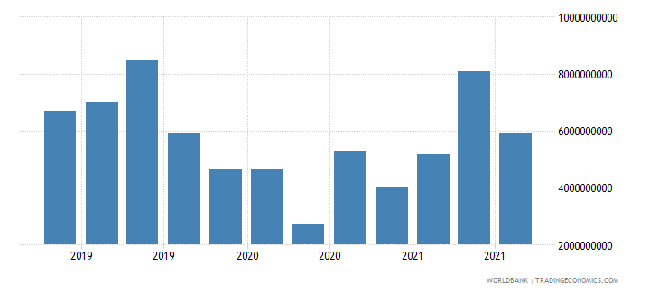 india 18_international debt securities short term wb data
