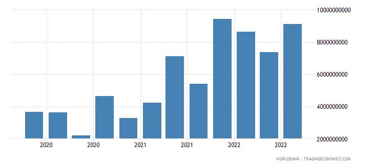 india 19_intnl debt securities nonbanks short term wb data