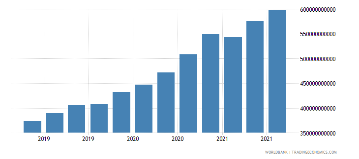 india 24_international reserves excluding gold wb data