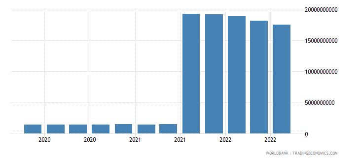 india 25_sdr holdings wb data