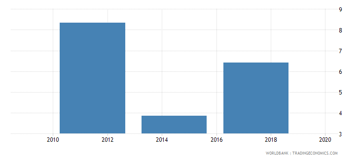 india account used to receive wages percent age 15 wb data