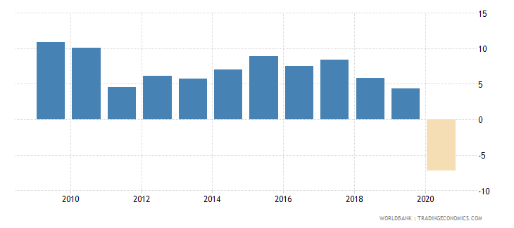 india adjusted net national income annual percent growth wb data