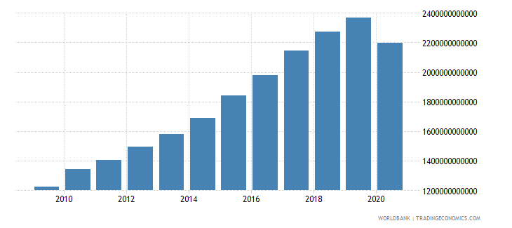 india adjusted net national income constant 2000 us dollar wb data