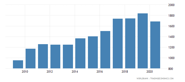 india adjusted net national income per capita current us$ wb data