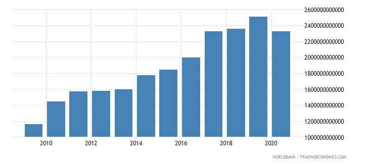 india adjusted net national income us dollar wb data