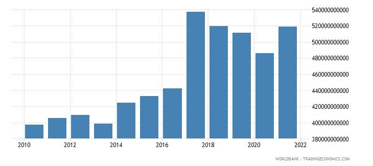 india adjusted net savings excluding particulate emission damage us dollar wb data