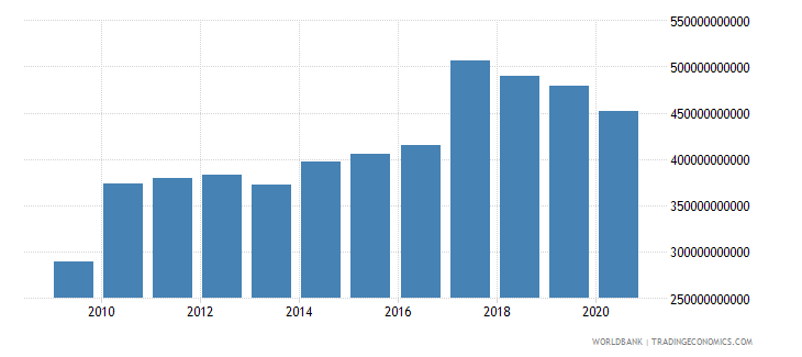 india adjusted net savings including particulate emission damage us dollar wb data