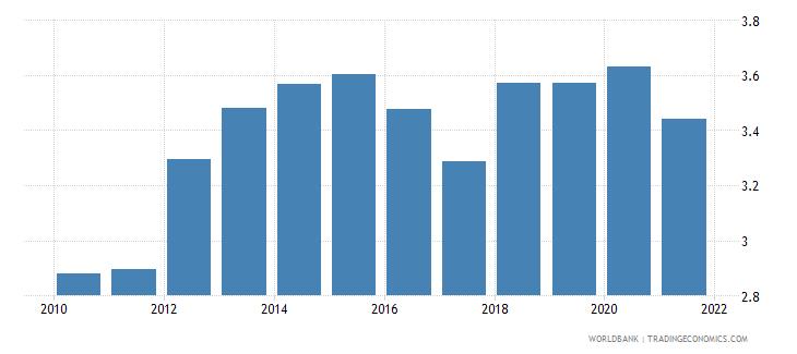 india adjusted savings carbon dioxide damage percent of gni wb data