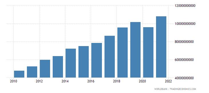 india adjusted savings carbon dioxide damage us dollar wb data