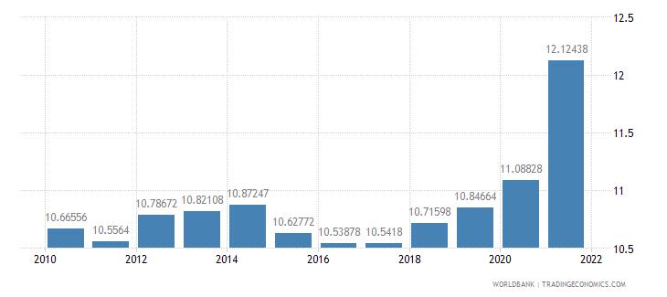 india adjusted savings consumption of fixed capital percent of gni wb data