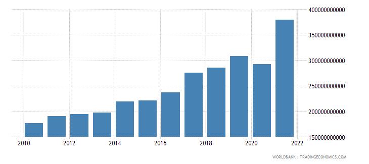 india adjusted savings consumption of fixed capital us dollar wb data