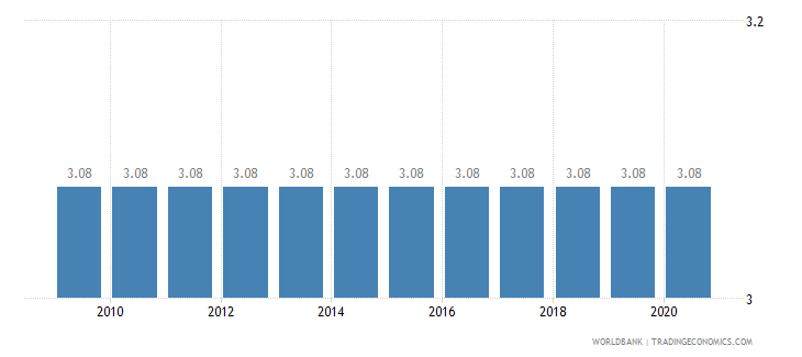 india adjusted savings education expenditure percent of gni wb data