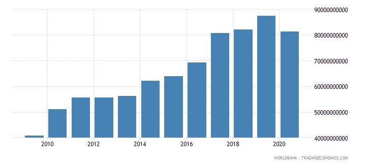 india adjusted savings education expenditure us dollar wb data