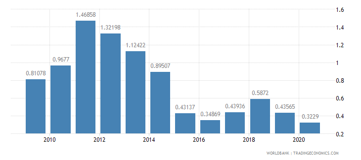 india adjusted savings energy depletion percent of gni wb data