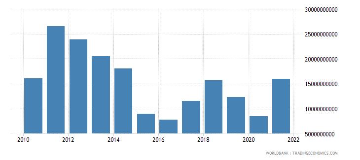 india adjusted savings energy depletion us dollar wb data