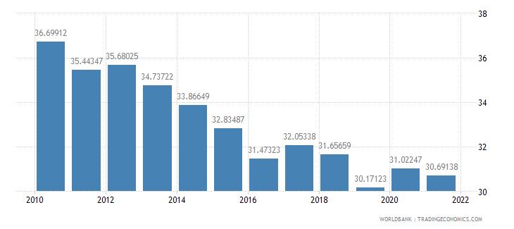 india adjusted savings gross savings percent of gni wb data