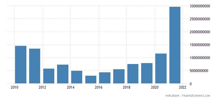 india adjusted savings mineral depletion us dollar wb data