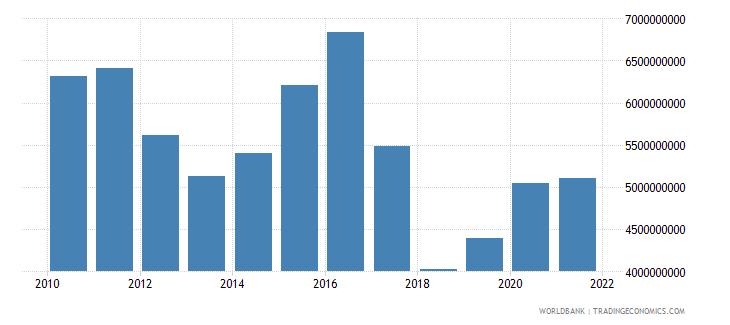 india adjusted savings net forest depletion us dollar wb data