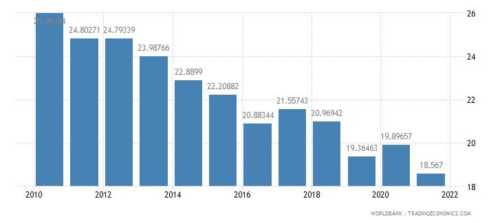 india adjusted savings net national savings percent of gni wb data