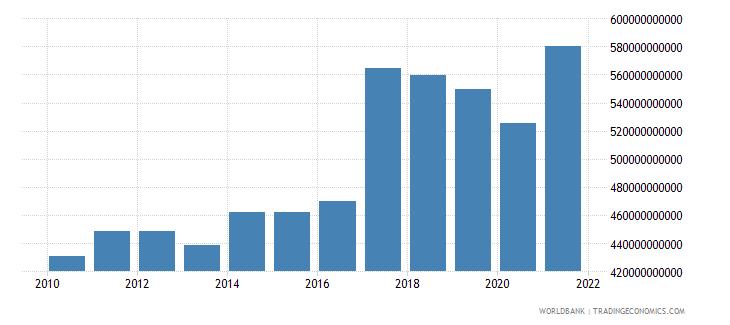 india adjusted savings net national savings us dollar wb data