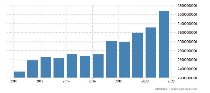 india adjusted savings particulate emission damage us dollar wb data