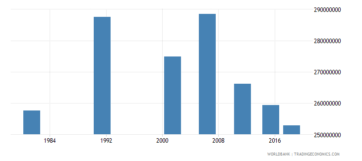 india adult illiterate population 15 years both sexes number wb data
