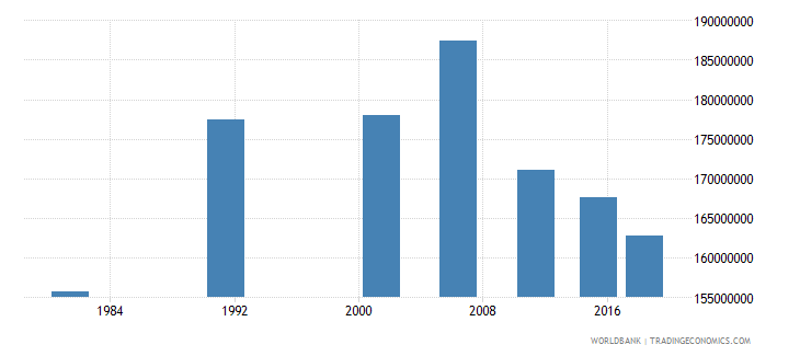 india adult illiterate population 15 years female number wb data